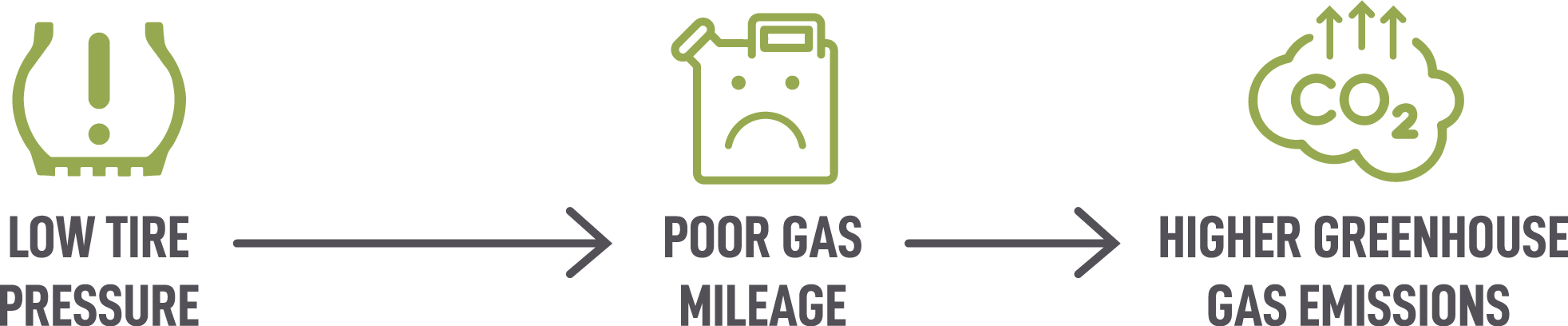 Low Tire Pressure leads to Poor Gas Mileage leads to Green House Gas Emmisions
